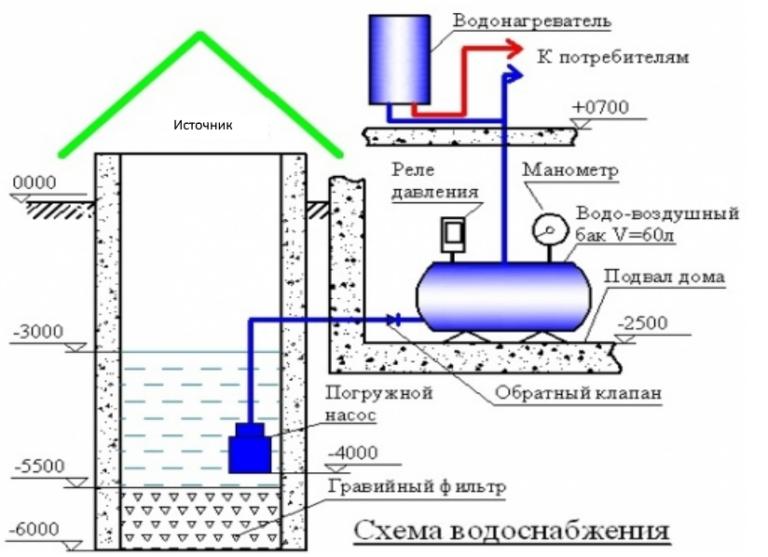 Горячее водоснабжение загородного дома своими руками схемы